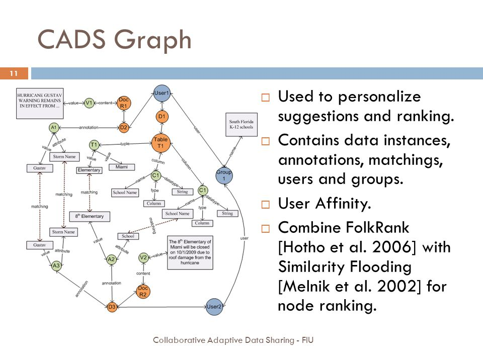 CADS Graph Used to personalize suggestions and ranking.