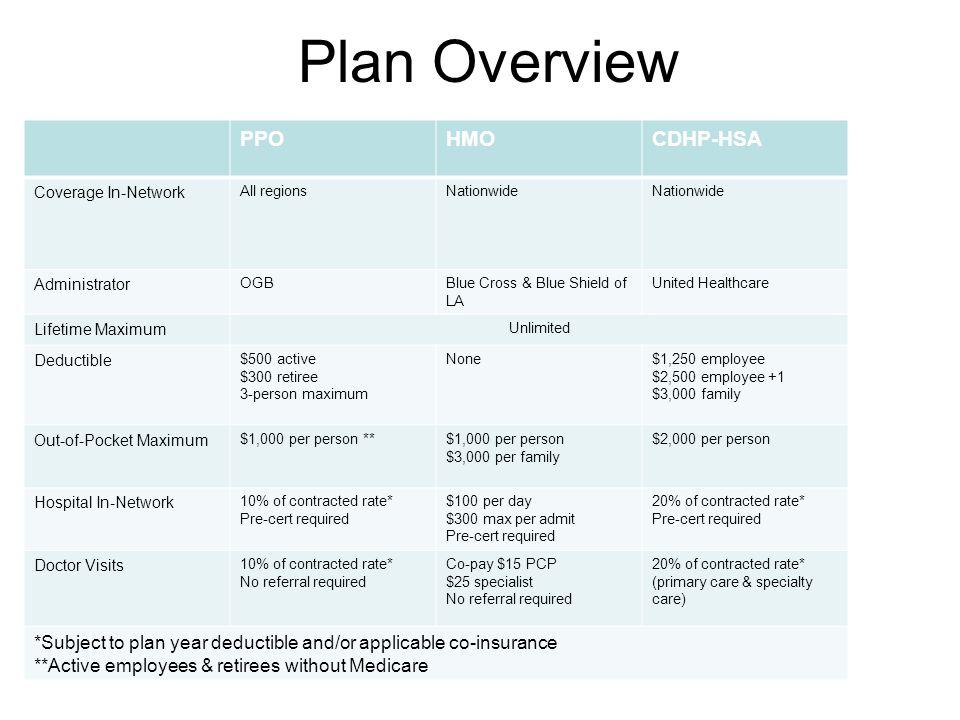 Plan Overview PPO HMO CDHP-HSA