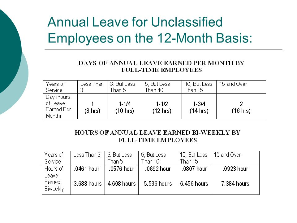 Annual Leave for Unclassified Employees on the 12-Month Basis: