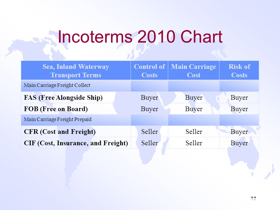 Incoterms 2010 Chart Sea, Inland Waterway Transport Terms
