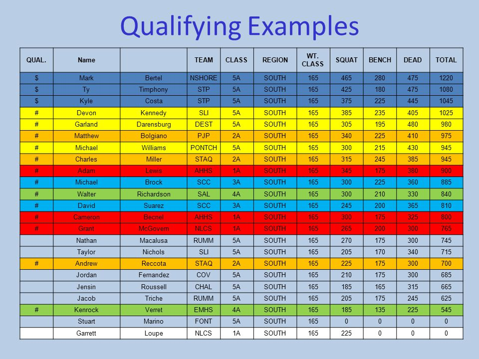 Qualifying Examples QUAL. Name TEAM CLASS REGION WT. CLASS SQUAT BENCH