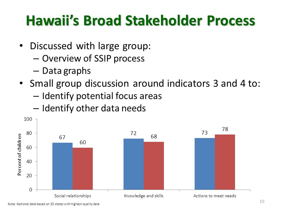 Hawaii's Broad Stakeholder Process