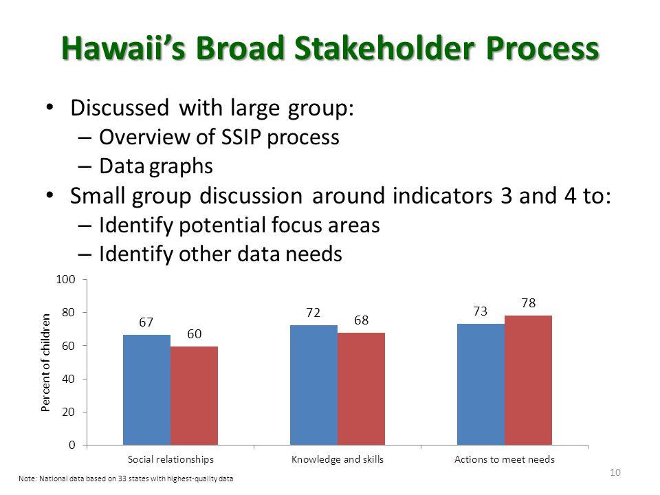 Hawaii's Broad Stakeholder Process