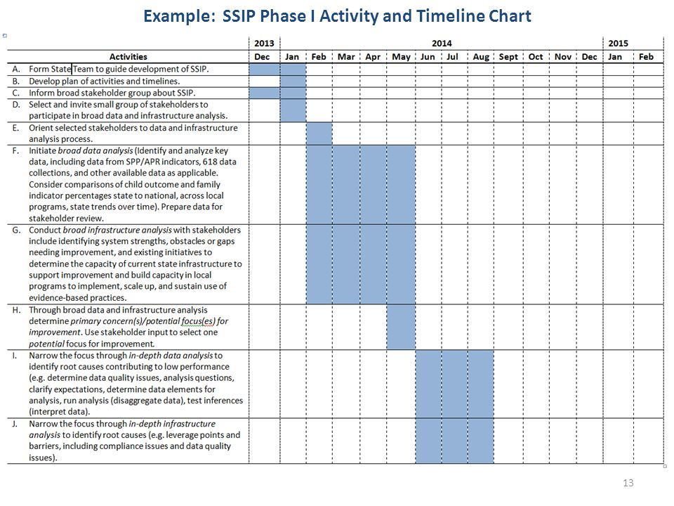 Example: SSIP Phase I Activity and Timeline Chart