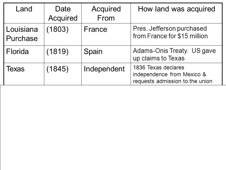 Land Date Acquired Acquired From How land was acquired