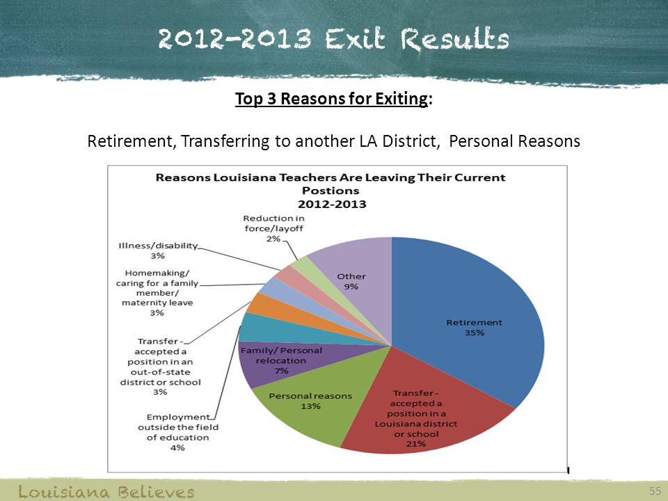 2012-2013 Exit Results Top 3 Reasons for Exiting: Retirement, Transferring to another LA District, Personal Reasons