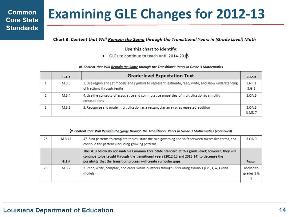 Examining GLE Changes for 2012-13