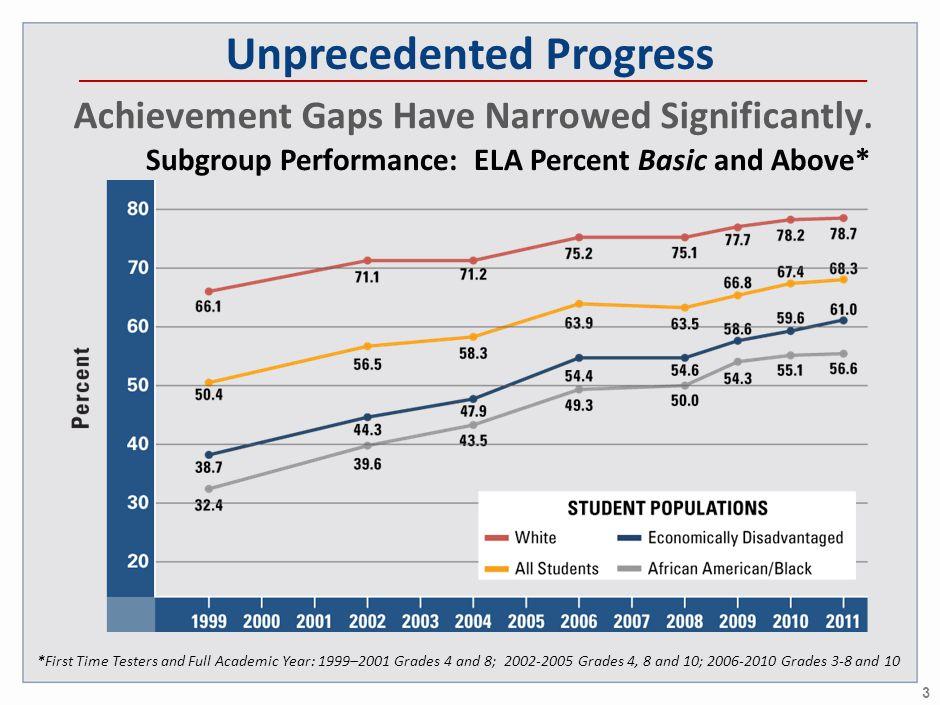 Unprecedented Progress