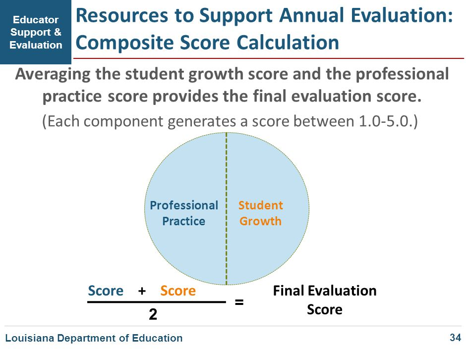 Resources to Support Annual Evaluation: Composite Score Calculation