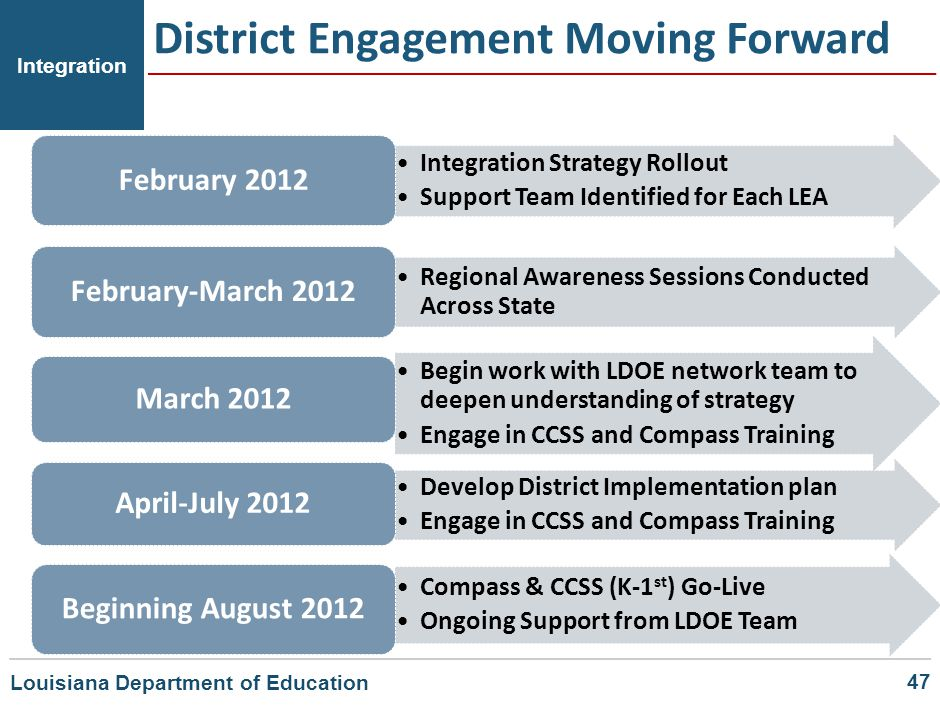 District Engagement Moving Forward