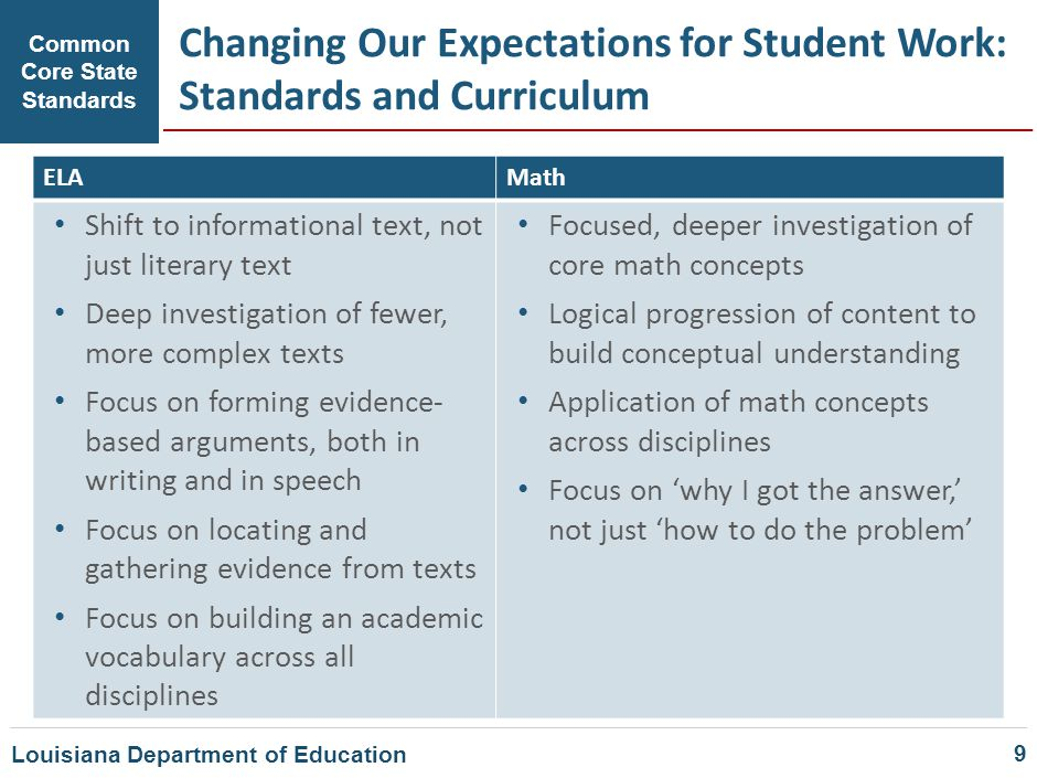 Changing Our Expectations for Student Work: Standards and Curriculum