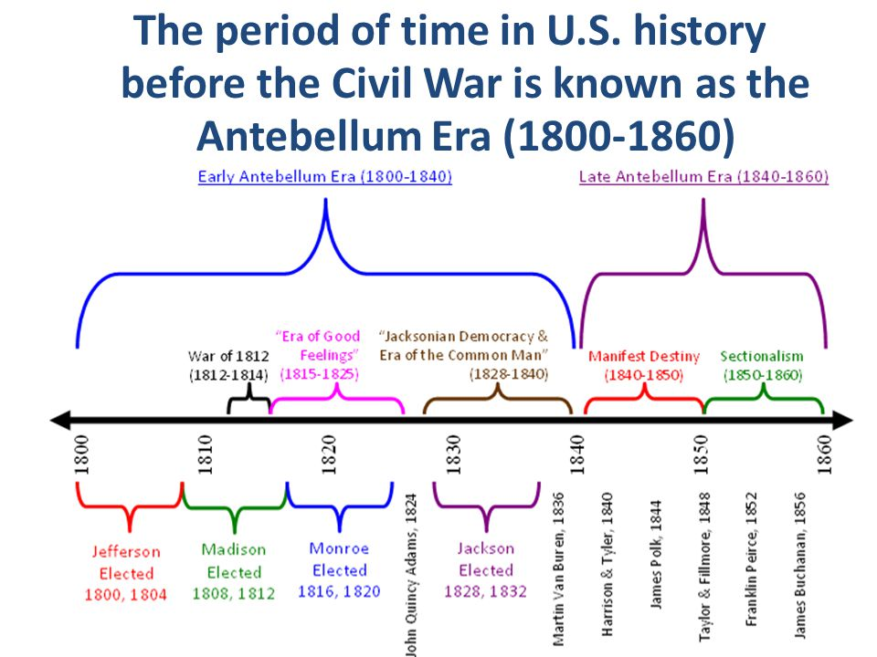 The period of time in U.S. history before the Civil War is known as the Antebellum Era (1800-1860)