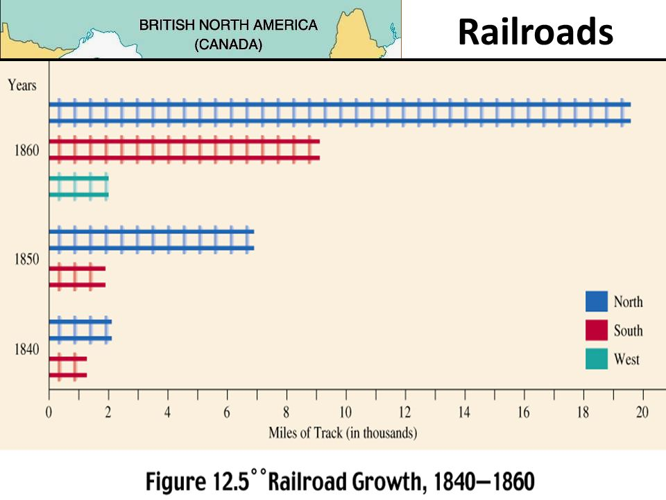 Railroads In the 1830s, railroad construction first began