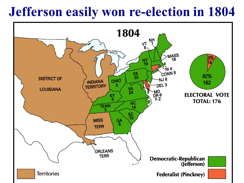 Jefferson easily won re-election in 1804
