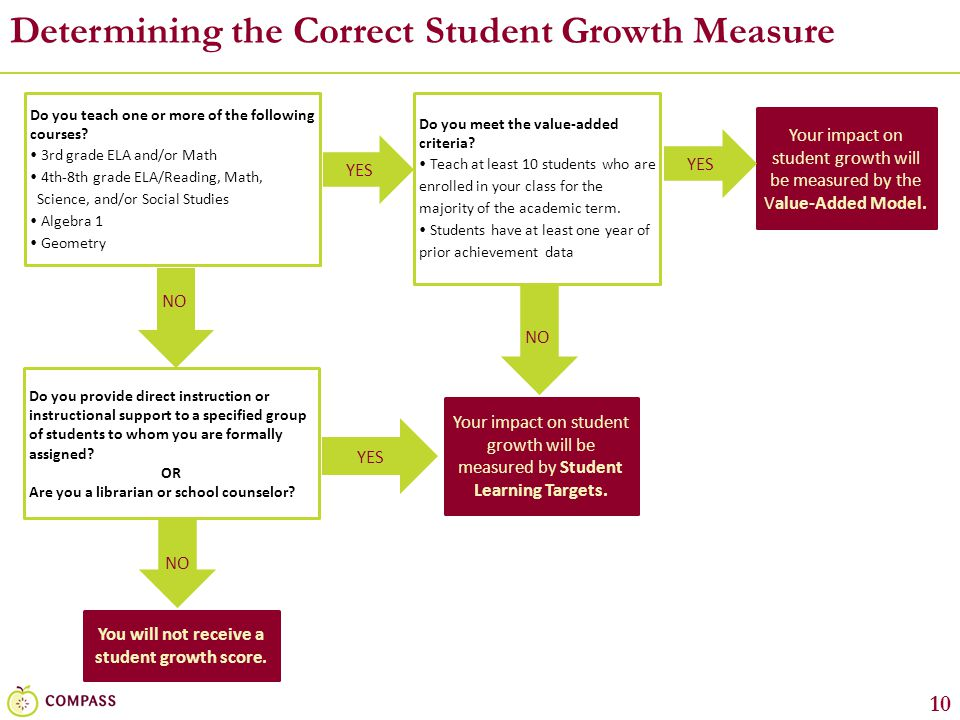 Determining the Correct Student Growth Measure