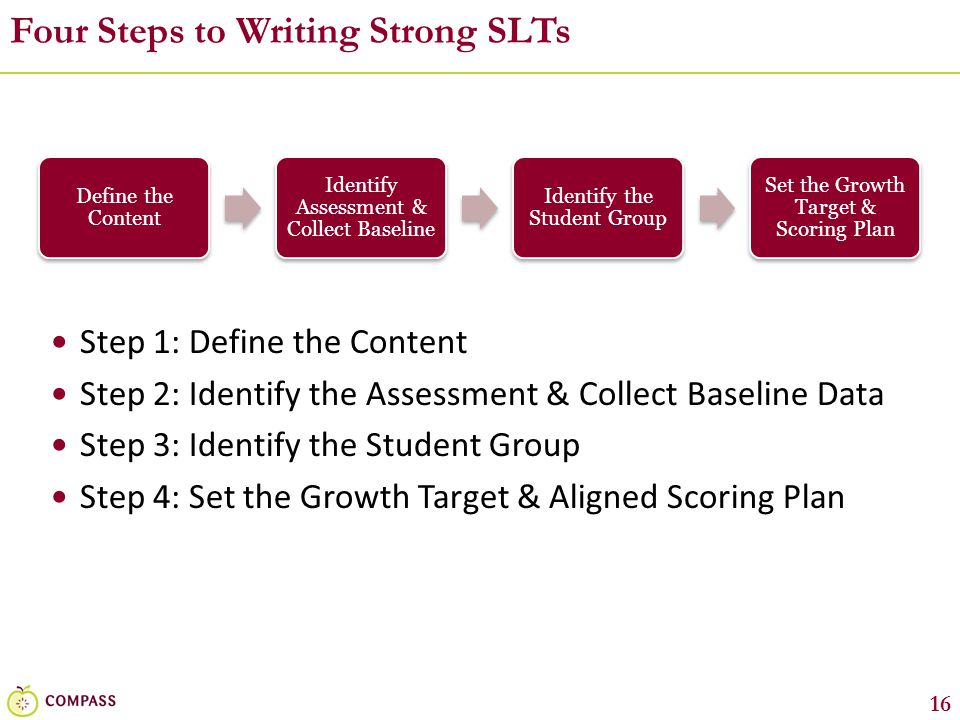 Four Steps to Writing Strong SLTs