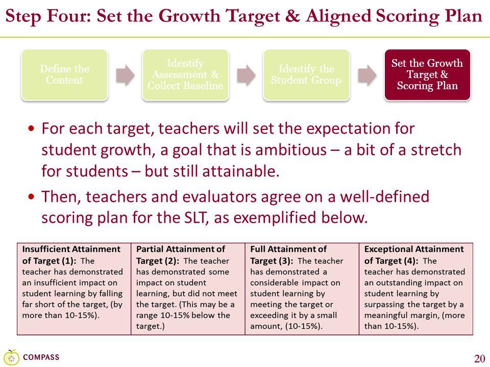 Step Four: Set the Growth Target & Aligned Scoring Plan