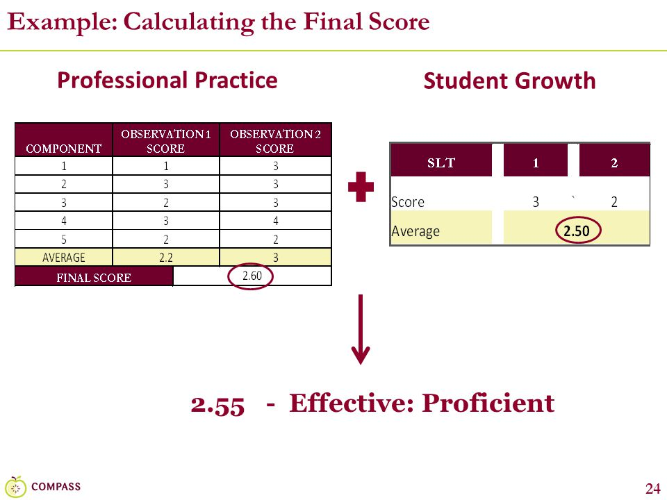 Example: Calculating the Final Score