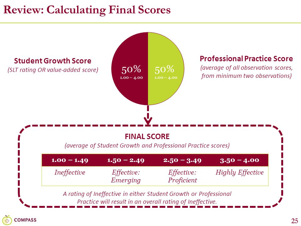 Review: Calculating Final Scores