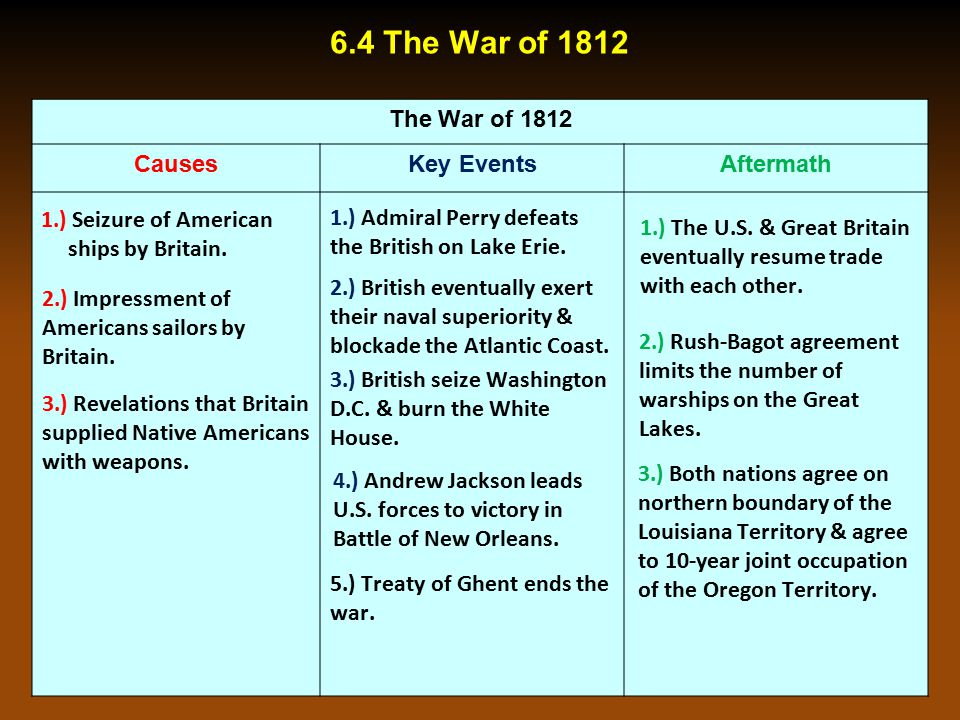 Chapter 6.4: The War of 1812 (pgs. 202-205)