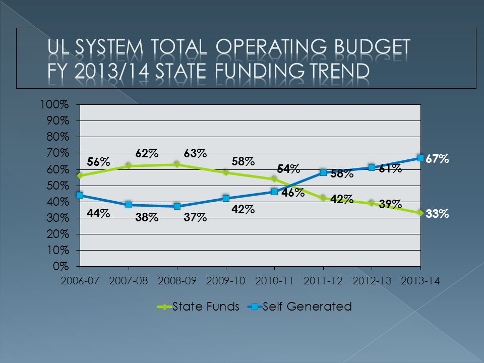 UL System Total Operating Budget FY 2013/14 State Funding Trend