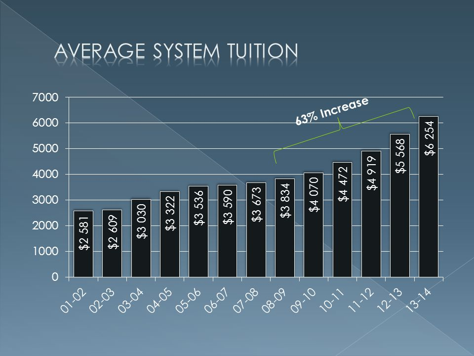 Average System Tuition