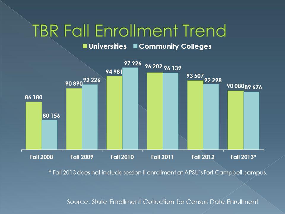 TBR Fall Enrollment Trend