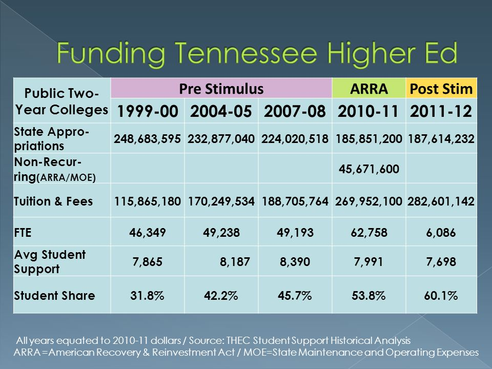 Funding Tennessee Higher Ed