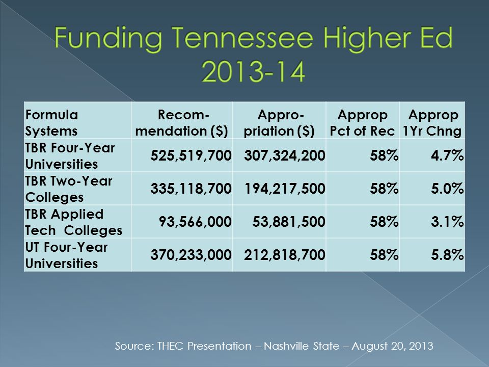 Funding Tennessee Higher Ed 2013-14
