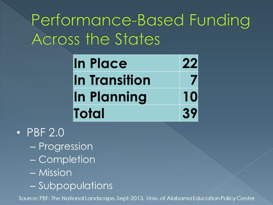 Performance-Based Funding Across the States