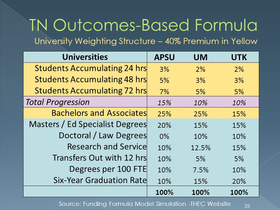 TN Outcomes-Based Formula