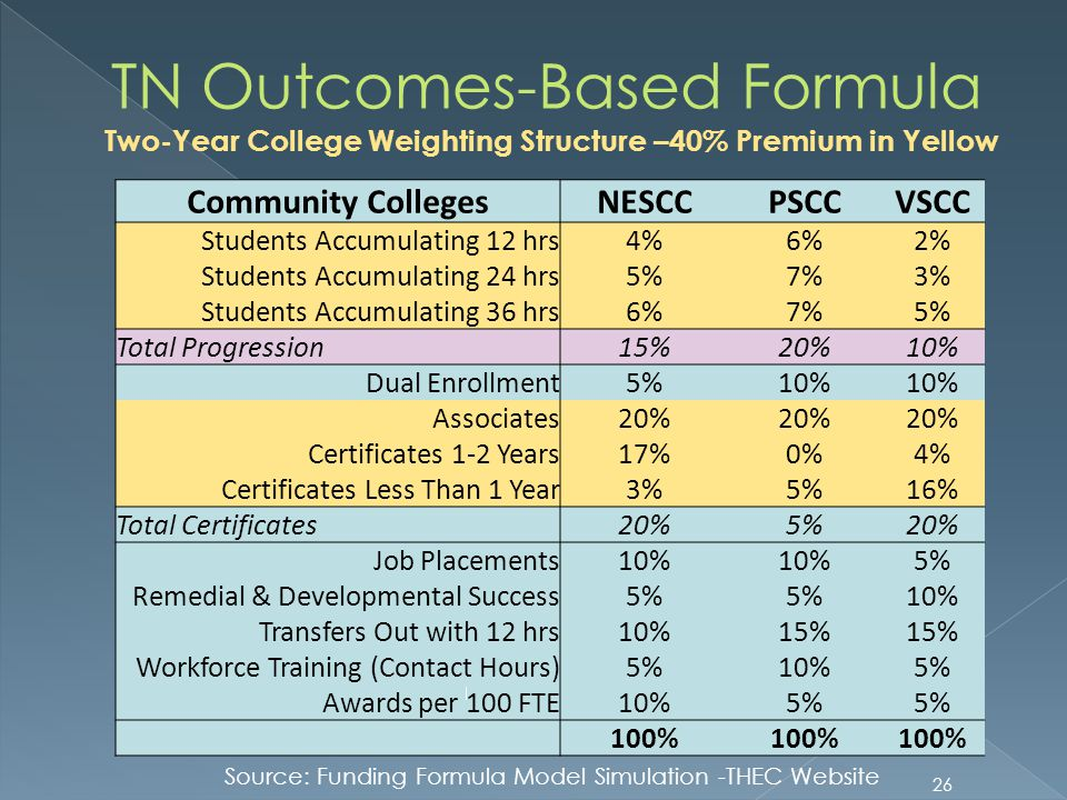 Two-Year College Weighting Structure –40% Premium in Yellow