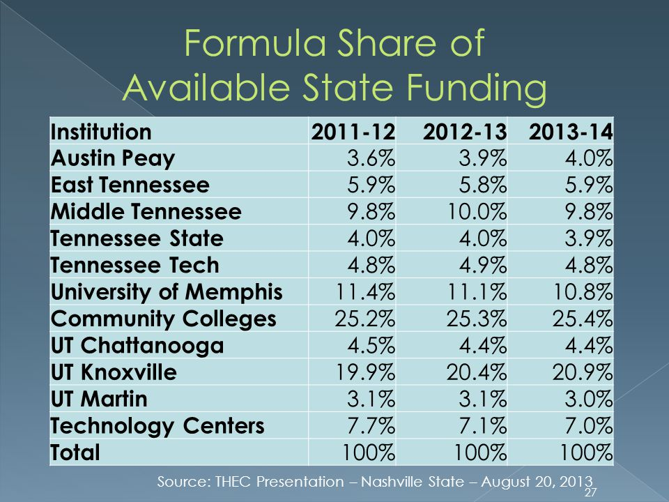 Available State Funding