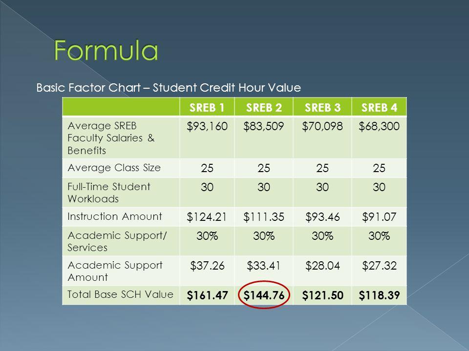 Formula Basic Factor Chart – Student Credit Hour Value SREB 1 SREB 2
