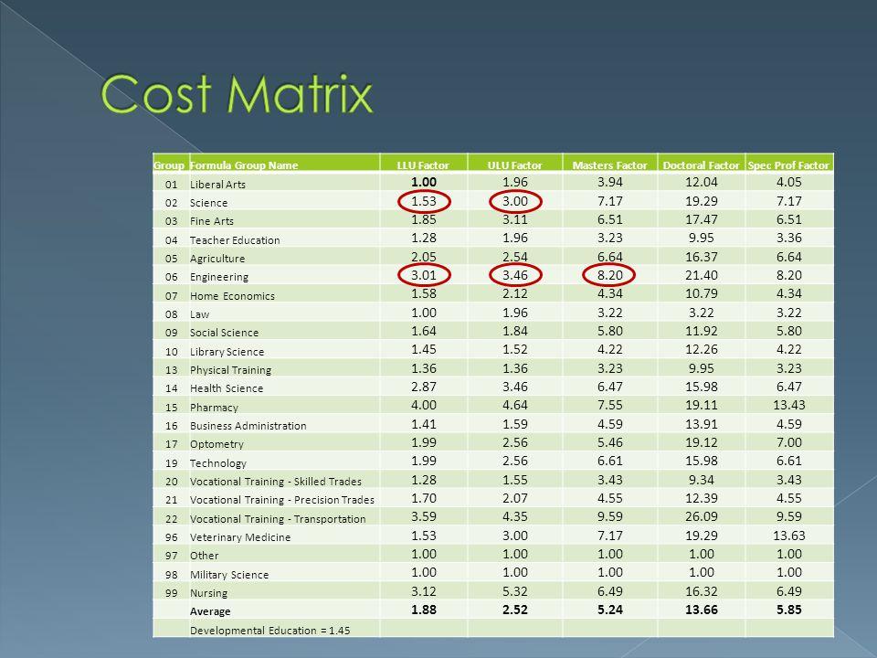 Cost Matrix Group. Formula Group Name. LLU Factor. ULU Factor. Masters Factor. Doctoral Factor.