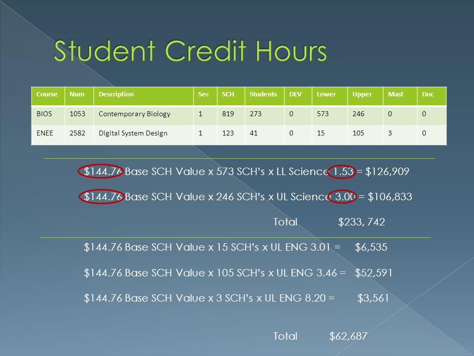 Student Credit Hours Course. Num. Description. Sec. SCH. Students. DEV. Lower. Upper. Mast.