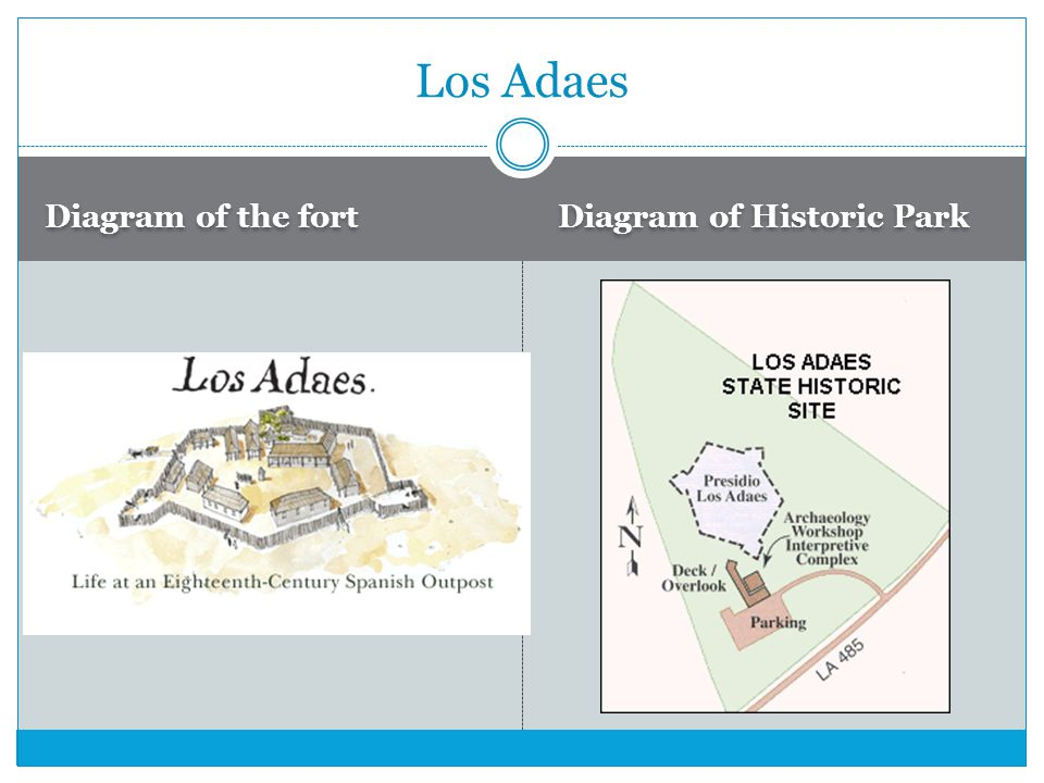 Los Adaes Diagram of the fort Diagram of Historic Park