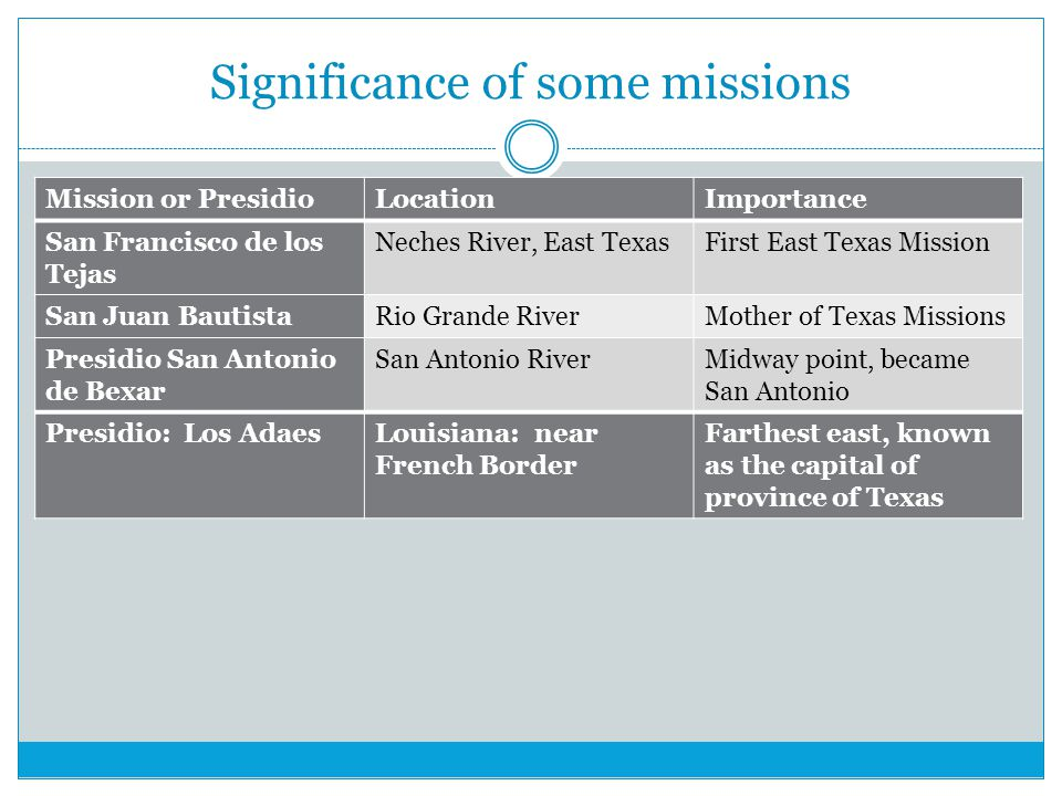 Significance of some missions