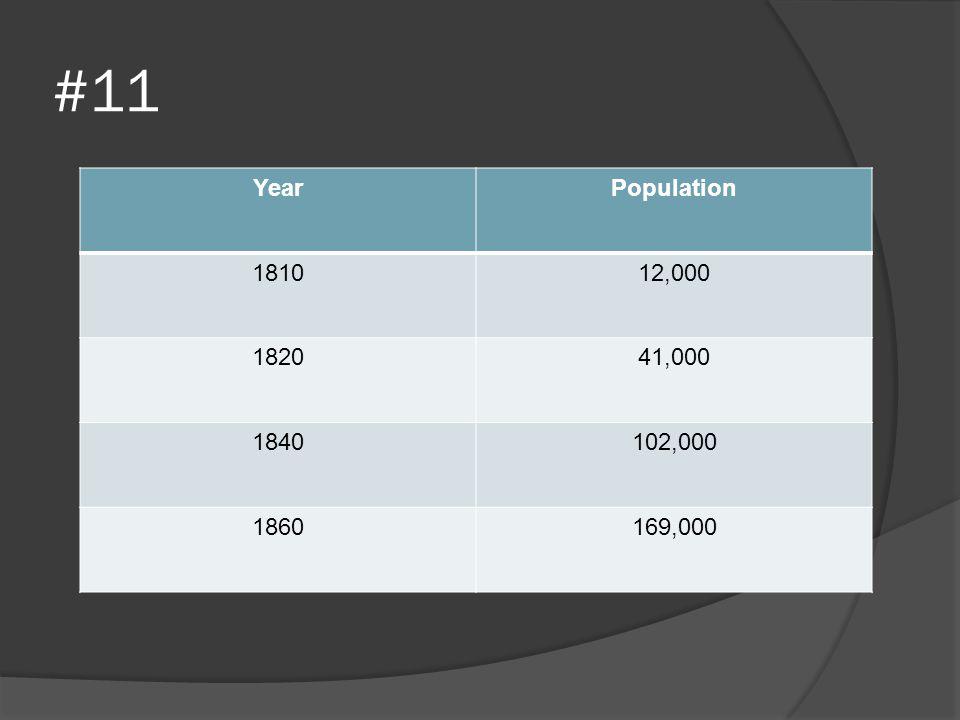 #11 Year Population 1810 12,000 1820 41,000 1840 102,000 1860 169,000