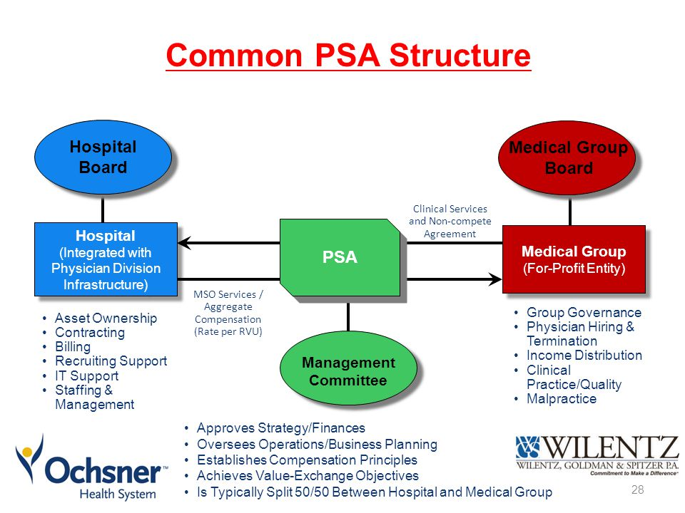 Common PSA Structure Hospital Board Medical Group Board PSA