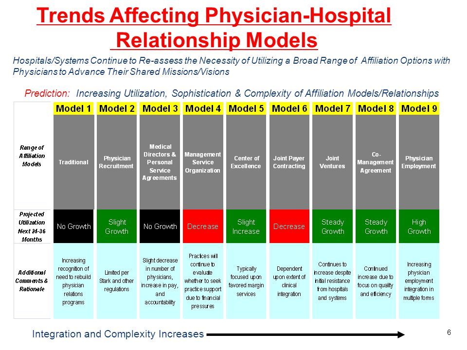 Trends Affecting Physician-Hospital Relationship Models