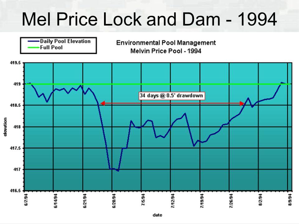 Mel Price Lock and Dam - 1994