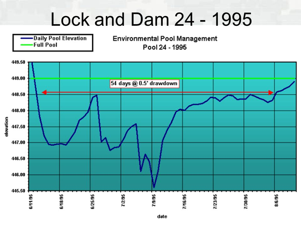 Lock and Dam 24 - 1995