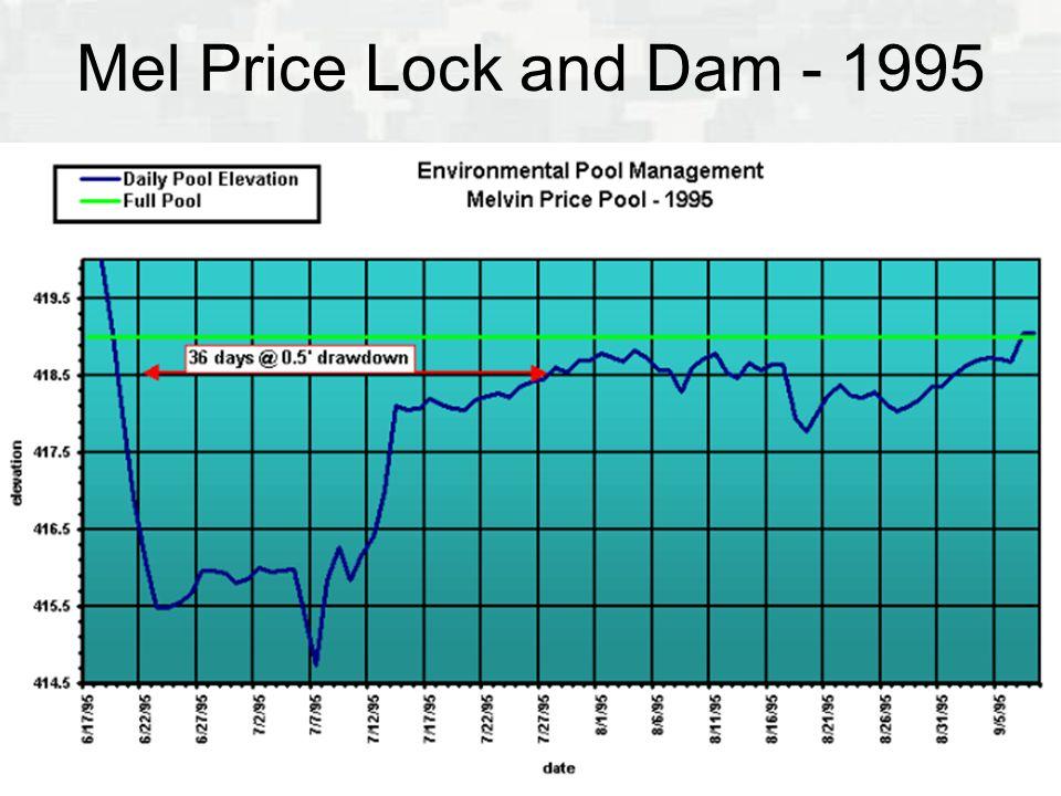 Mel Price Lock and Dam - 1995