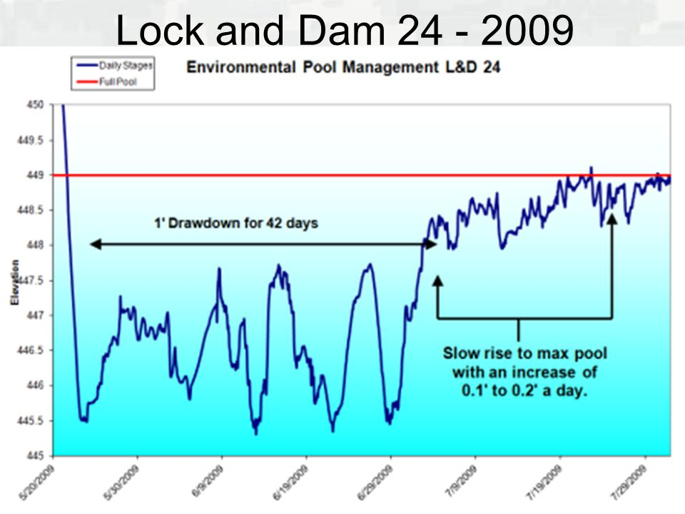 Lock and Dam 24 - 2009
