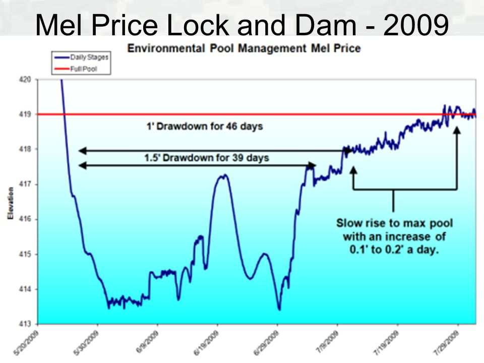 Mel Price Lock and Dam - 2009