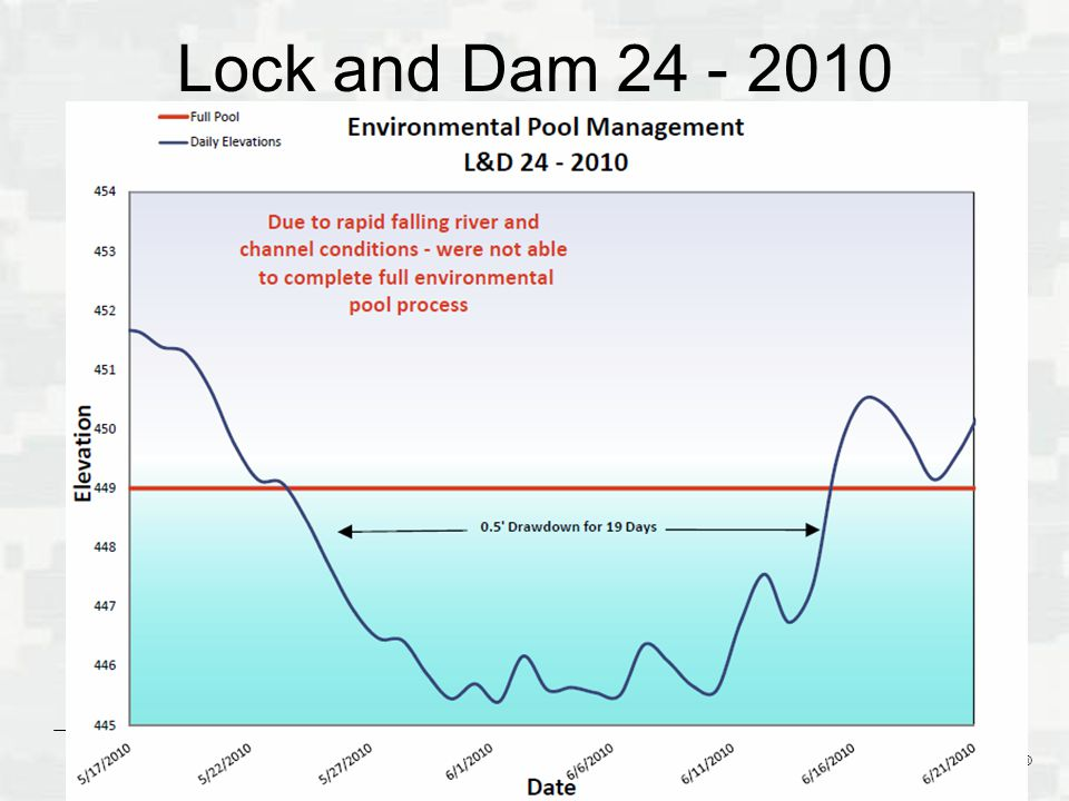 Lock and Dam 24 - 2010