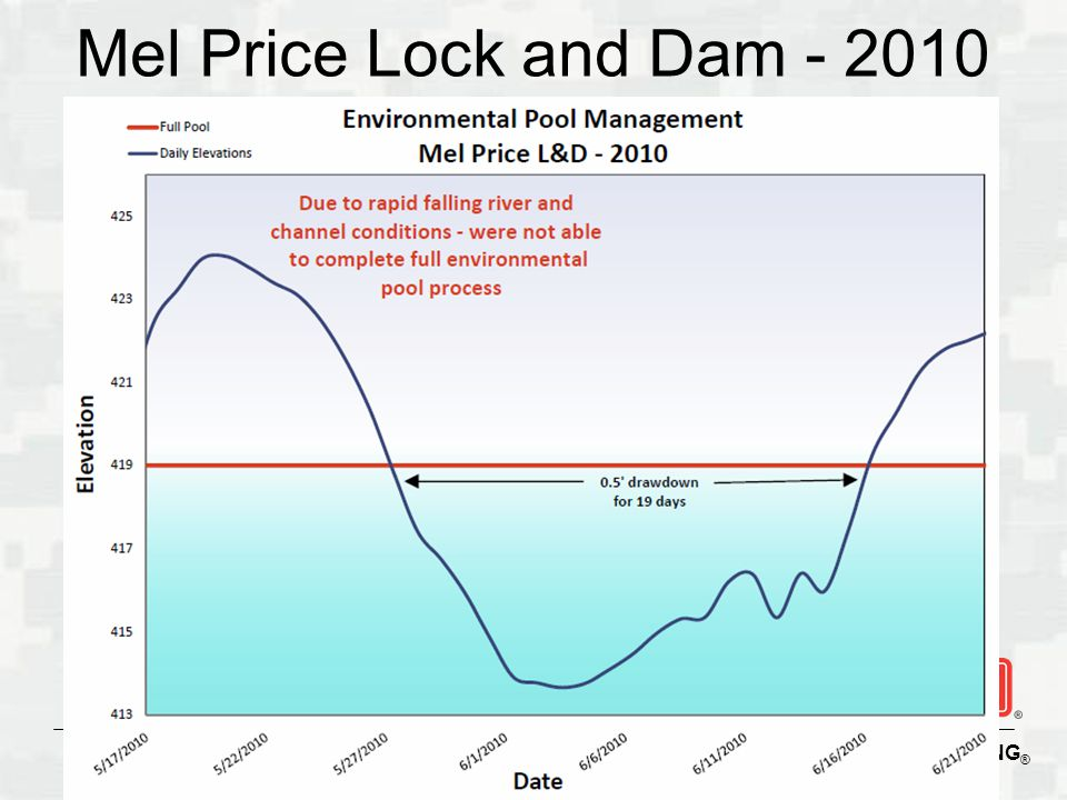 Mel Price Lock and Dam - 2010