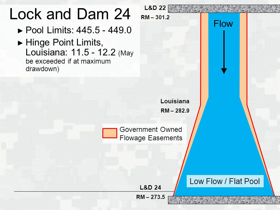 Lock and Dam 24 Pool Limits: 445.5 - 449.0 Flow