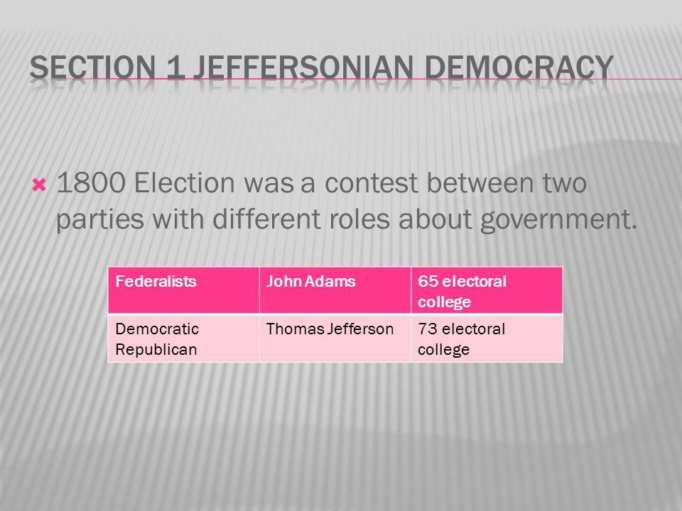 Section 1 Jeffersonian Democracy